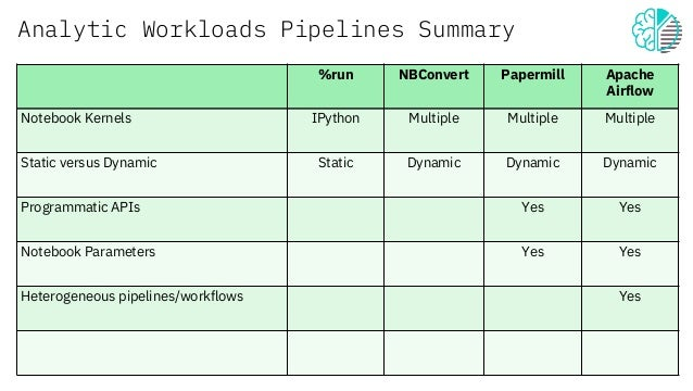 Ai pipelines powered by jupyter notebooks
