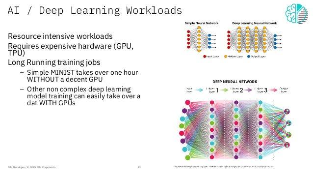 AI / Deep Learning Workloads Resource intensive workloads Requires expensive hardware (GPU, TPU) Long Running training job...