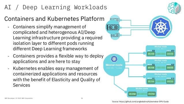 AI / Deep Learning Workloads Source: https://github.com/Langhalsdino/Kubernetes-GPU-Guide IBM Developer / © 2019 IBM Corpo...