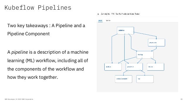 Kubeflow Pipelines IBM Developer / © 2019 IBM Corporation 39 Two key takeaways : A Pipeline and a Pipeline Component A pip...