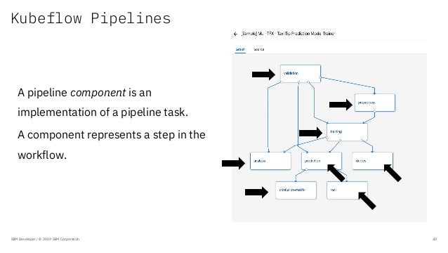 Kubeflow Pipelines IBM Developer / © 2019 IBM Corporation 40 A pipeline component is an implementation of a pipeline task....