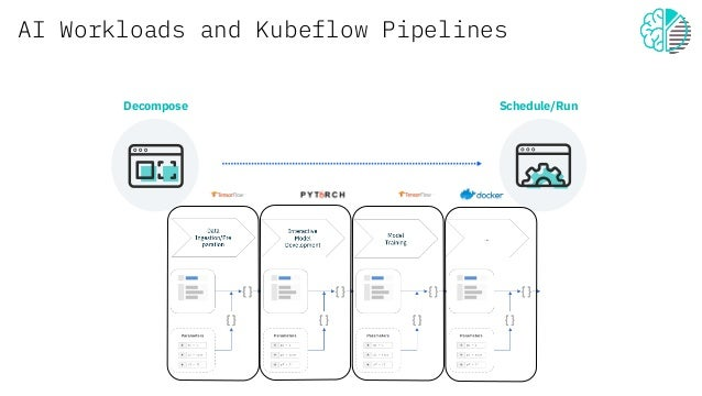 AI Workloads and Kubeflow Pipelines Decompose Schedule/Run