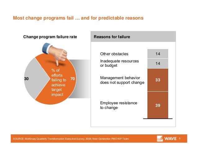 70 Of Transformation Programs Fail Mckinsey