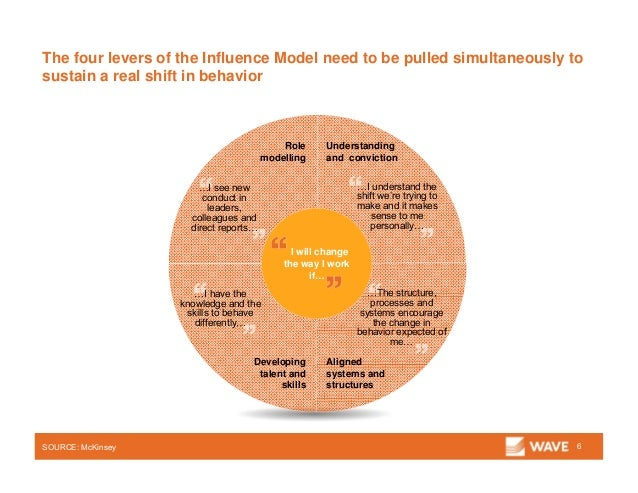 The four levers of the Influence Model need to be pulled simultaneously to sustain a real shift in behavior 6SOURCE: McKin...