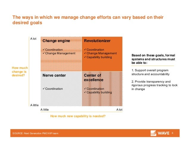 The ways in which we manage change efforts can vary based on their desired goals 8SOURCE: Next Generation PMO KIP team Bas...