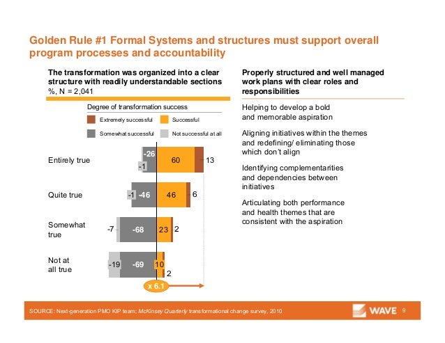 Golden Rule #1 Formal Systems and structures must support overall program processes and accountability 9SOURCE: Next-gener...