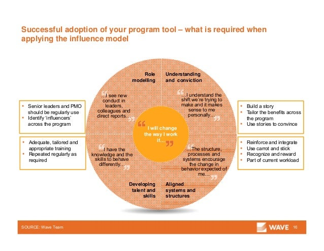 Successful adoption of your program tool – what is required when applying the influence model SOURCE: Wave Team ▪ Adequate...