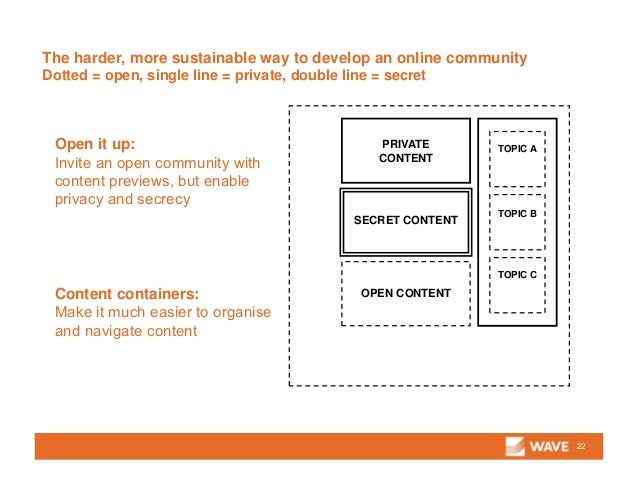 The harder, more sustainable way to develop an online community Dotted = open, single line = private, double line = secret...
