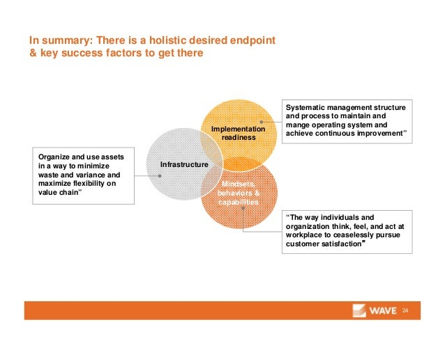 In summary: There is a holistic desired endpoint & key success factors to get there 24 Mindsets, behaviors & capabilities ...