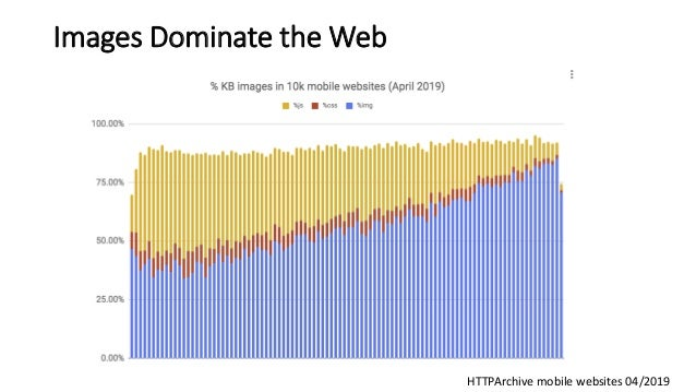 Images Dominate the Web HTTPArchive mobile websites 04/2019