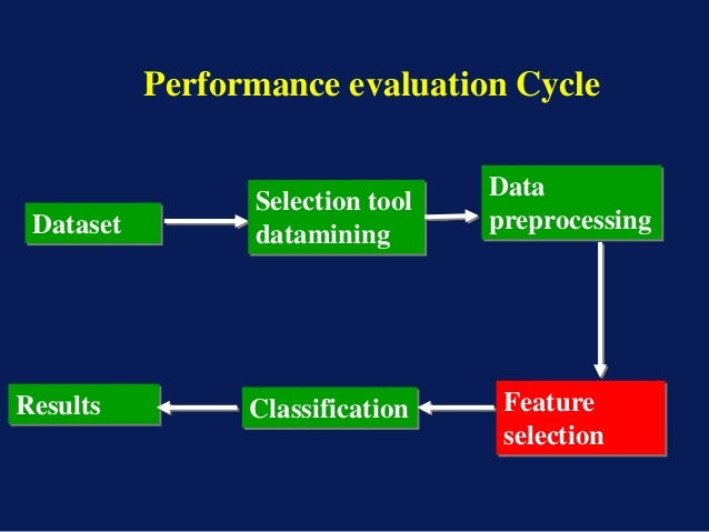 the importance of feature selection fs in the representation of original data Feature extraction maps the original feature space to a new feature space with   perform on the feature represented data to predict the labels note that the.