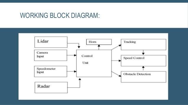 automated vehicle google car rh slideshare net block diagram of google driverless car block diagram google docs