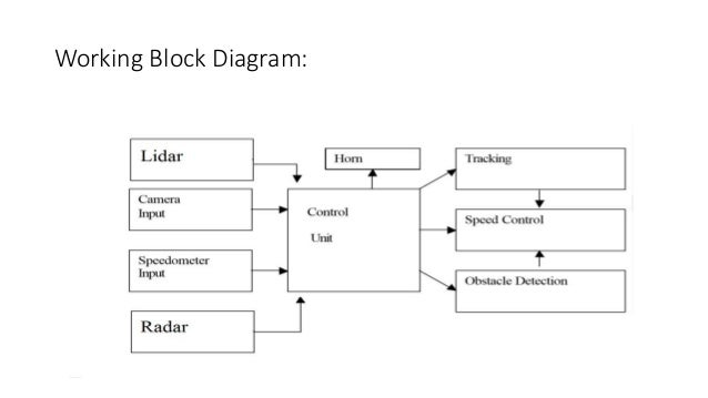 Automated vehicle working block diagram ccuart Gallery