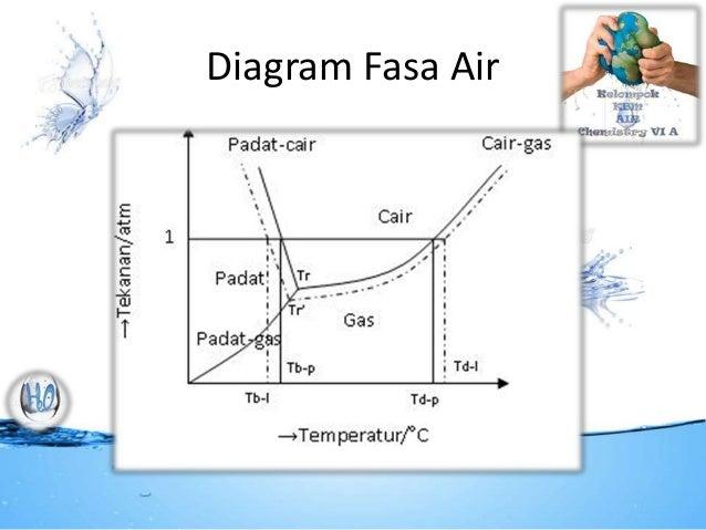 Kbm air kimia uin suska riau 4 diagram fasa air ccuart Images