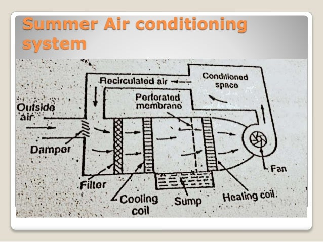 Air conditioning system ppt circuit diagram winter air conditioning system 17 ccuart Images