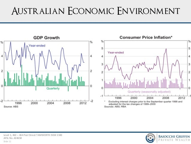 The state of the Australian economy