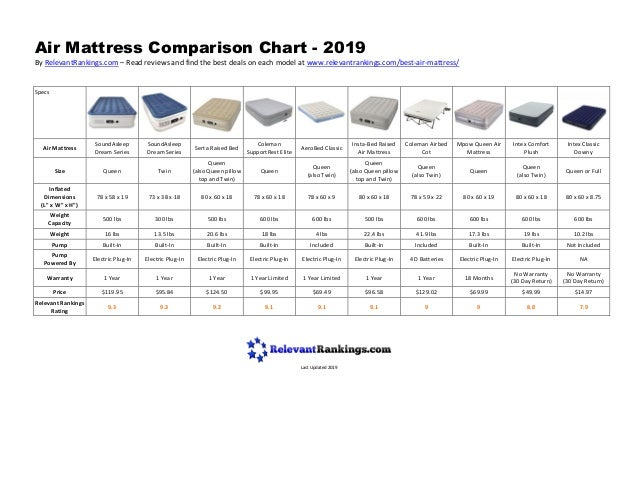 A Biased View of Mattress Comparison