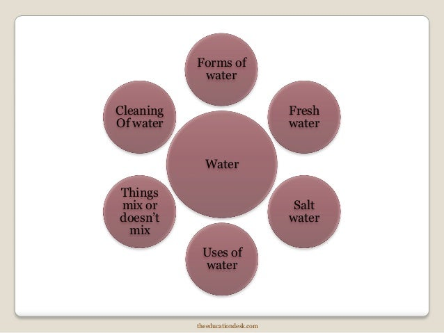 2nd Standard: Air and Water (Environmental Science, EVS)