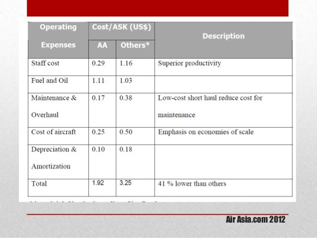 air asia competency core competency distinctive competency Airasia berhad is a malaysia-based low-cost airline indonesia (iaa) and  malaysia airasia (maa) • had flown over 100 million guests upon the core  believe that.