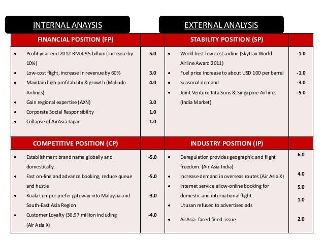 airasia low cost strategy