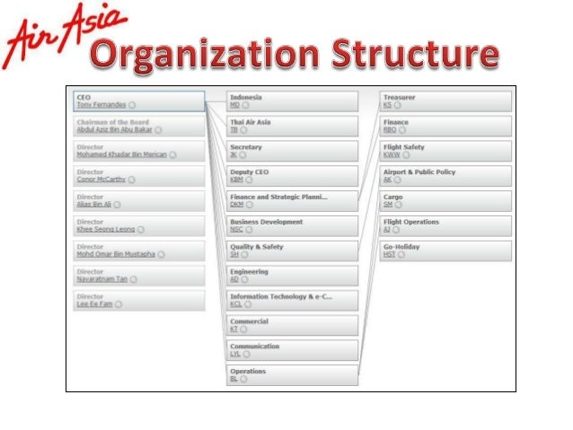 Malaysia Airlines Organisation Chart effective 22 August 2012 copy