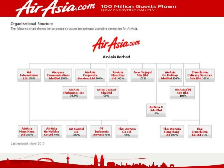 cost management in air asia Air asia uses a cost leadership strategy due to their different strategic positioning, air asia and mas differ in their customer value propositions as well as.