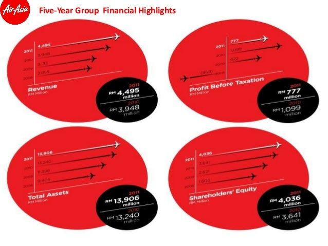 airasia presentation If you are looking for a case study on air asia ie the ascendance of air asia: building a successful budget airline in asia, then you can check the complete presentation here.
