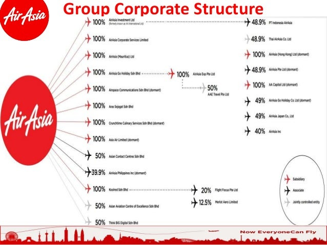 organizational structure of air asia Airasia foundation is the philanthropic arm of the airasia group mandated to  support social enterprise growth in asean.
