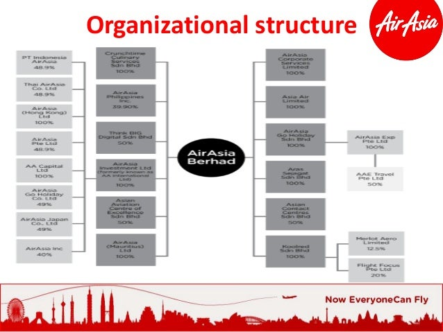organizational culture for air asia Perspectives on organizational change: systems and complexity theories francis amagoh department of public administration kazakhstan institute of management.