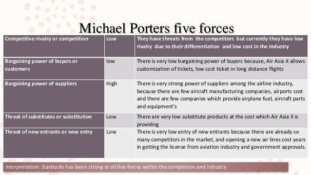 air asia porters five forces Industry handbook: porter's 5 forces analysis examine verizon's position in the wireless service industry by considering porter's five forces and determining the.