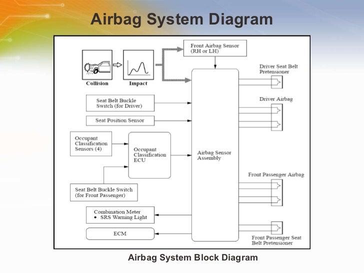 car air bag schematics data wiring diagram today Laser Schematic Diagram car air bag schematics manual e books air bag system diagram car air bag schematics
