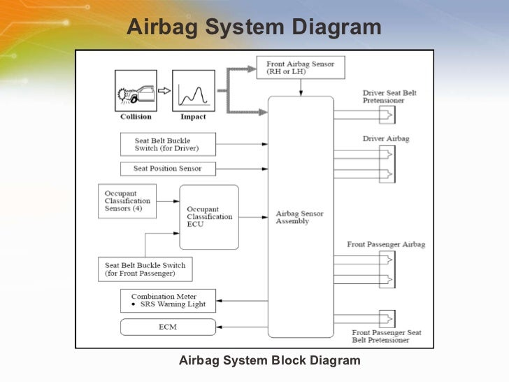 Air Bag System Diagram - Bookmark About Wiring Diagram
