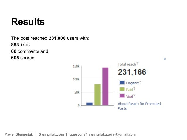 Results   The post reached 231.000 users with:   893 likes   60 comments and   605 sharesPaweł Stempniak | Stempniak.com |...