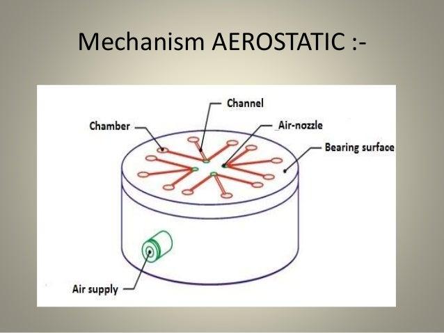 Mechanism AEROSTATIC :-