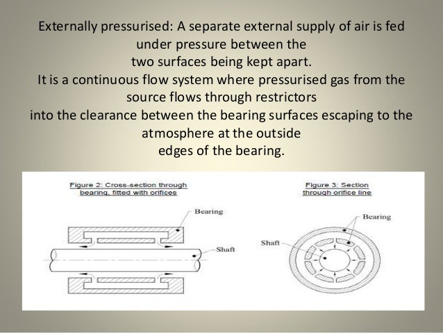 Externally pressurised: A separate external supply of air is fed under pressure between the two surfaces being kept apart....