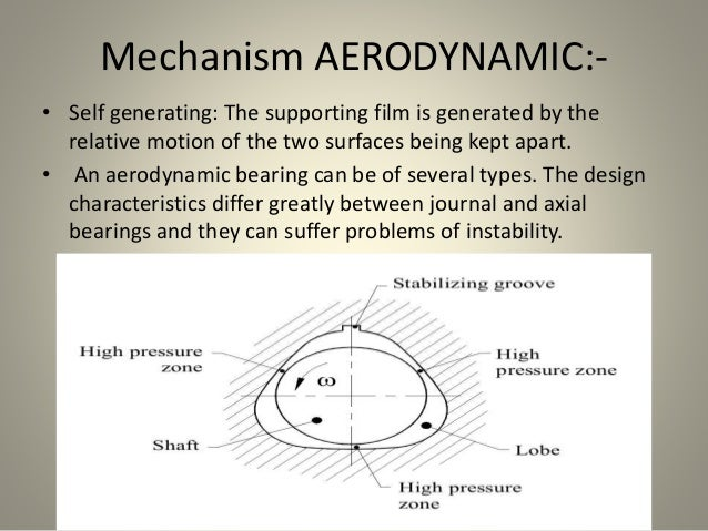 Mechanism AERODYNAMIC:- • Self generating: The supporting film is generated by the relative motion of the two surfaces bei...