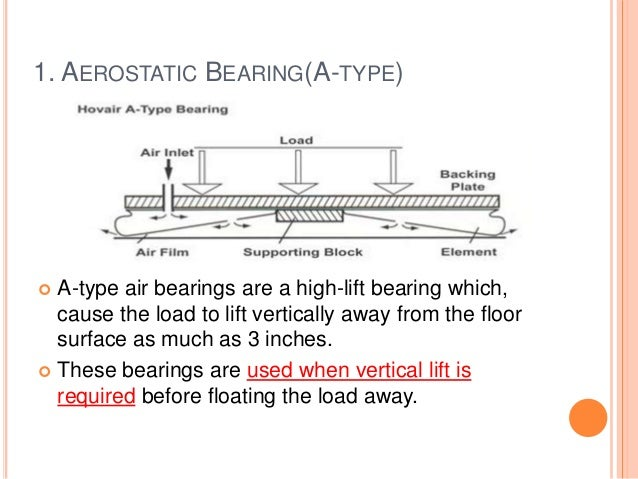 1. AEROSTATIC BEARING(A-TYPE)  A-type air bearings are a high-lift bearing which, cause the load to lift vertically away ...