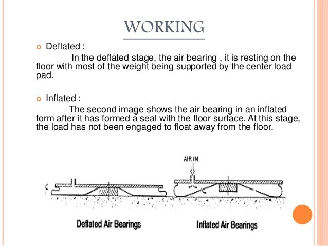 WORKING  Deflated : In the deflated stage, the air bearing , it is resting on the floor with most of the weight being sup...