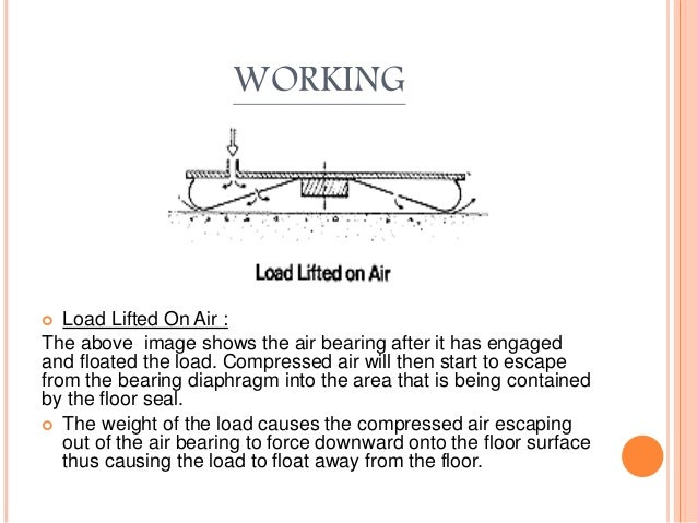 WORKING  Load Lifted On Air : The above image shows the air bearing after it has engaged and floated the load. Compressed...
