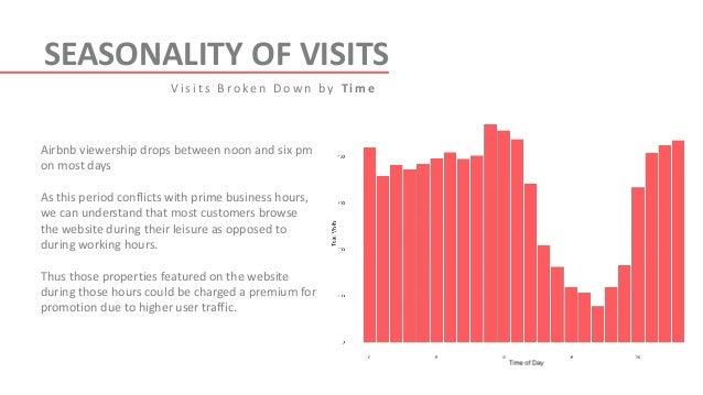 Airbnb data analysis