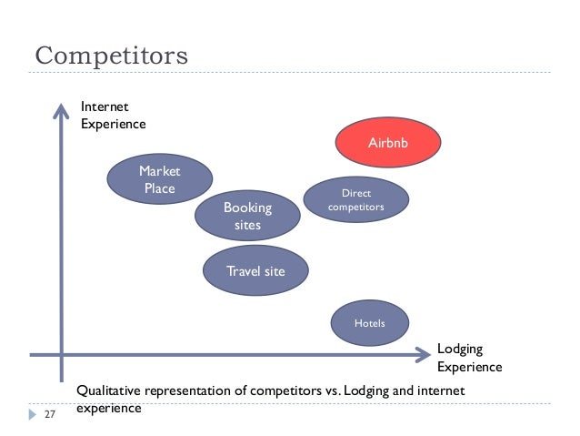 airbnb porter five forces analysis essay Example of this is porter's view of competitive strategy, where the five forces that shape an industry must first be considered and then an appropriate.