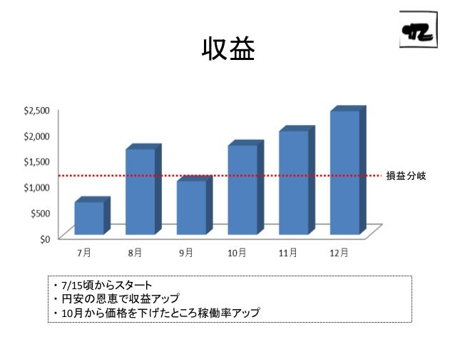Airbnb運用レポート(201407 12) Slide 3