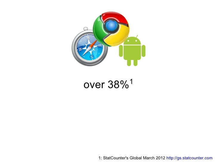 over 38%1  1: StatCounters Global March 2012 http://gs.statcounter.com
