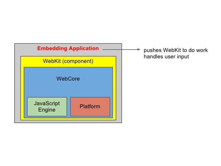 Embedding Application     pushes WebKit to do work                           handles user input   WebKit (component)      ...