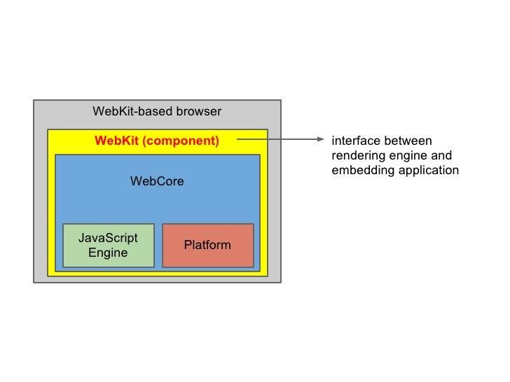 WebKit-based browser  WebKit (component)       interface between                           rendering engine and           ...