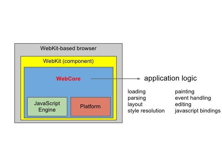 WebKit-based browser   WebKit (component)        WebCore                   application logic                           loa...