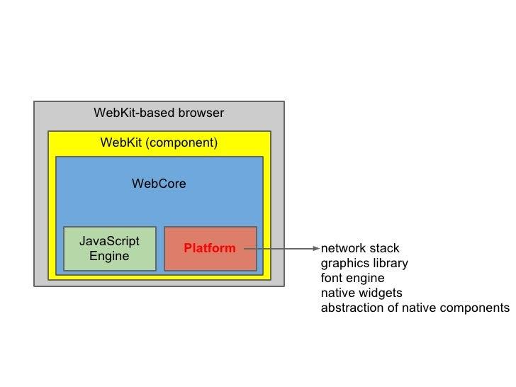 WebKit-based browser   WebKit (component)        WebCoreJavaScript               Platform   network stack Engine          ...