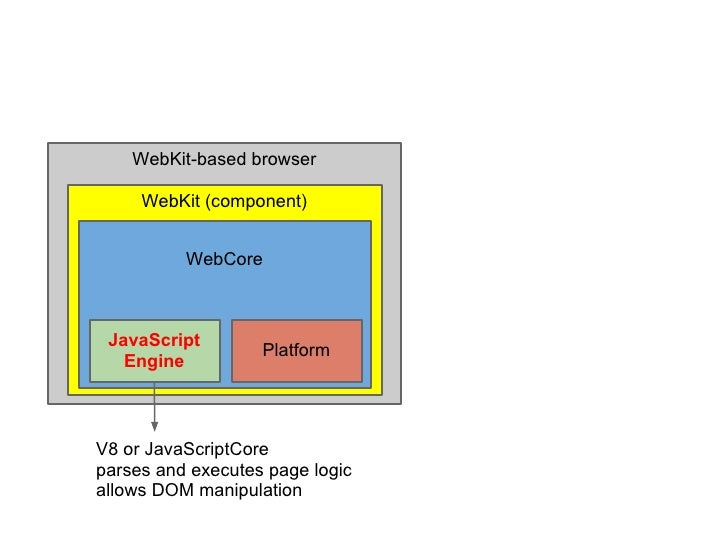 WebKit-based browser     WebKit (component)          WebCore JavaScript                   Platform   EngineV8 or JavaScrip...