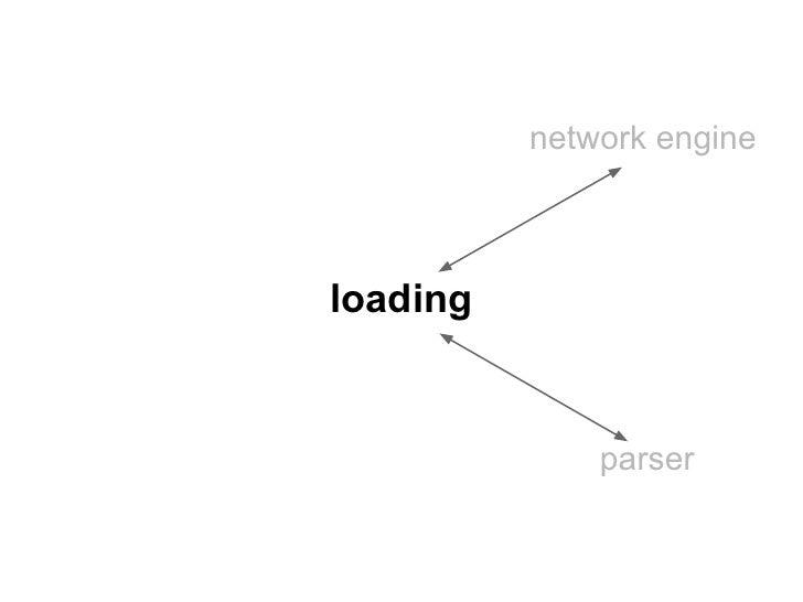 network engineloading              parser