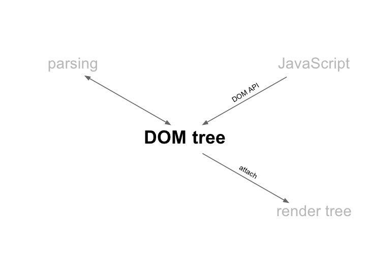 parsing                            JavaScript                               I                            AP               ...